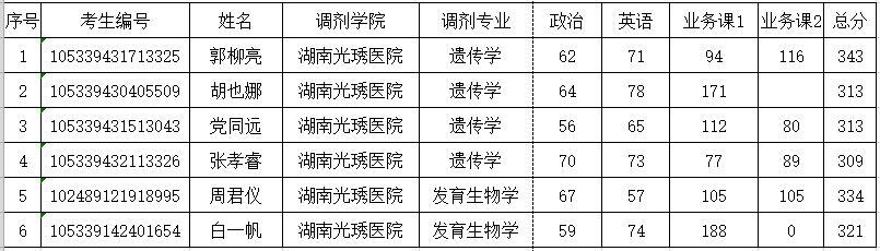 2019年湖南光�L医院硕士研究生招生调剂考生名单公示